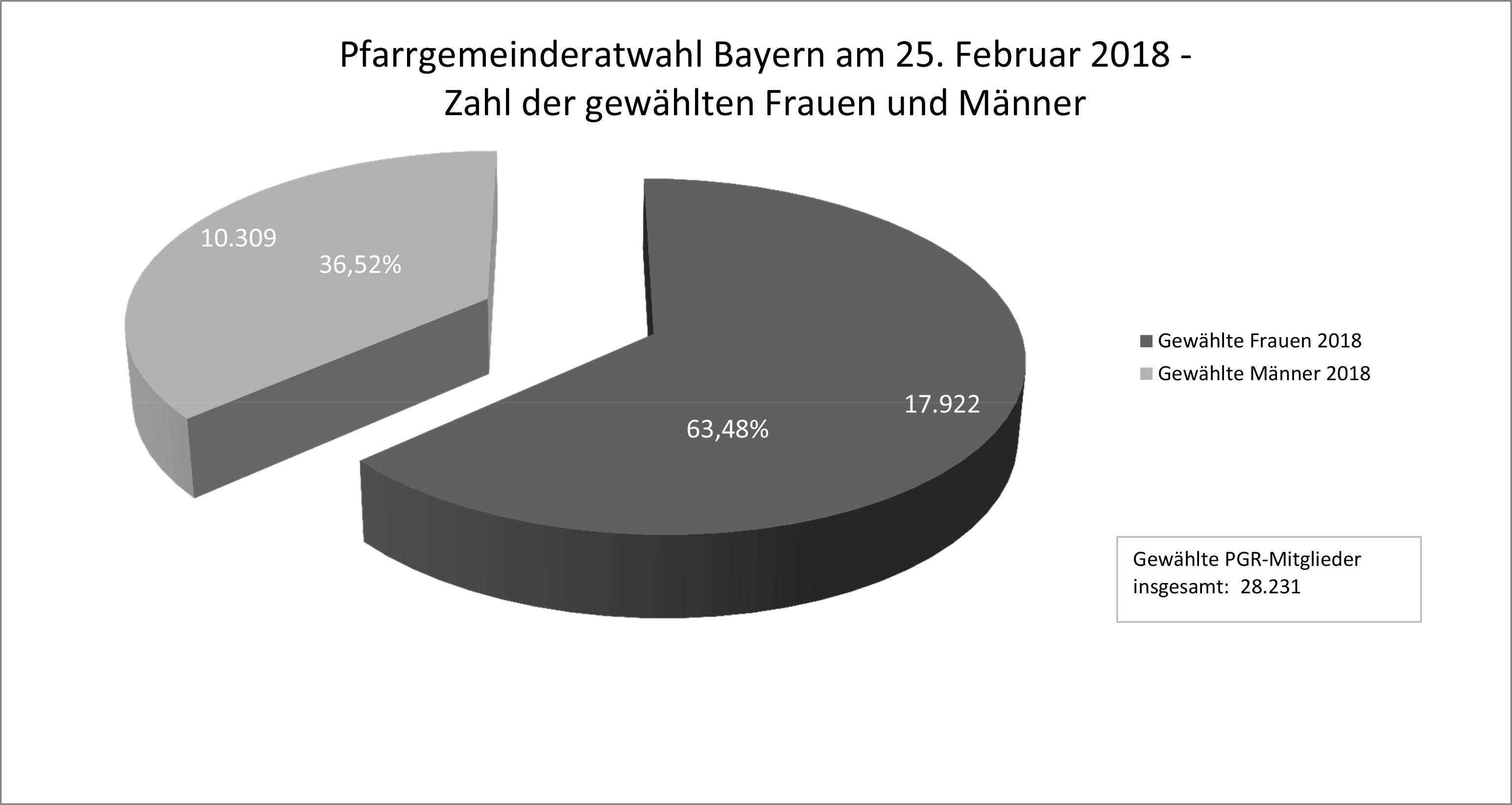 wahl pfarrgemeinderat schweinfurt